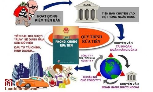 Luật phòng chống rửa tiền, tra cứu và tải văn bản luật